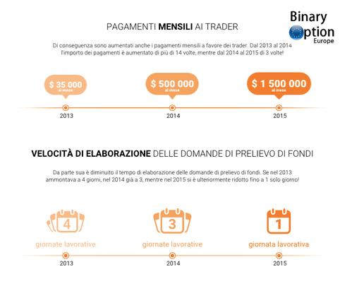 iq option pagamenti prelievi mensili ai traders opzioni binarie