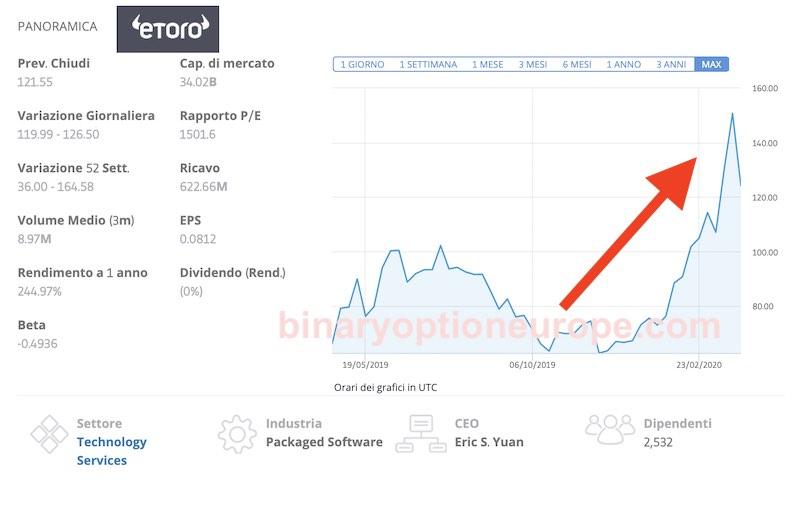 Quotazione delle azioni Zoom e analisi del loro prezzo in Borsa