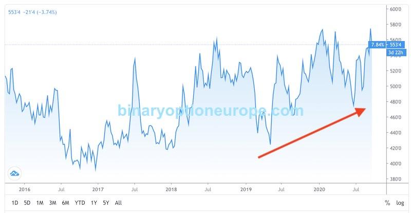 trading grano previsioni