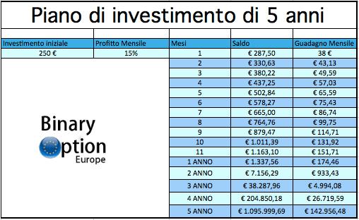 come diventare ricco con le opzioni binarie binaryoptioneurope.com