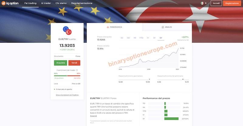 quanto vale la lira turca in euro in tempo reale preveisioni