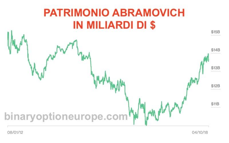 grafico patrimonio roman abramovich in tempo reale