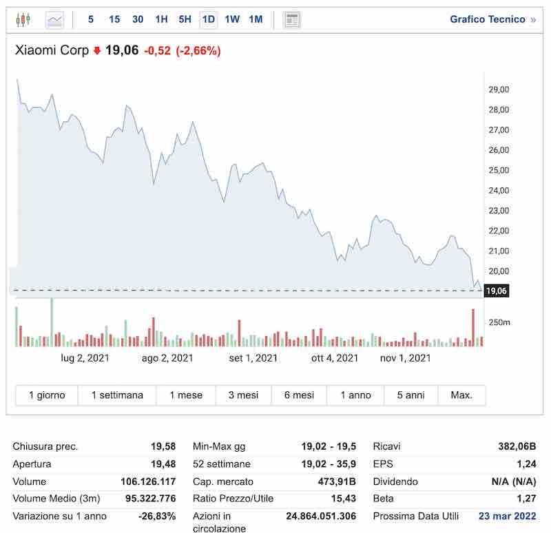 valore azioni groupon