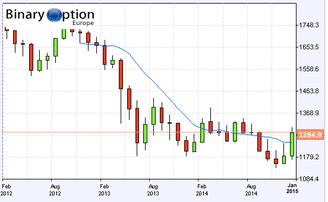 prezzo oro opzioni binarie gold banc de binary