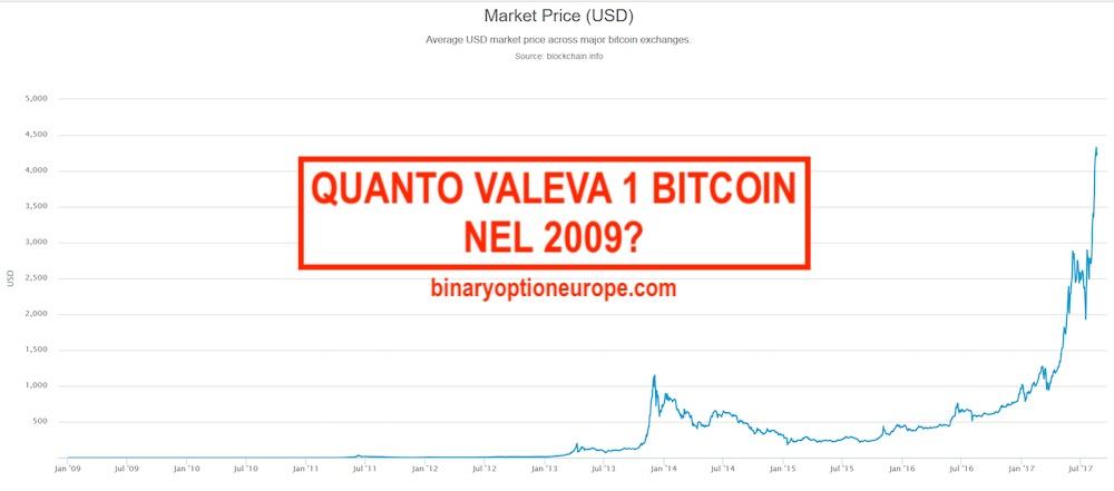 quanto è 1 bitcoin vale in euro