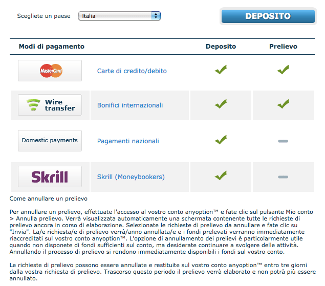 depositi e prelievi veloci con anyoption