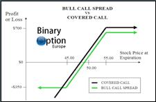 bull call spread opzioni binarie