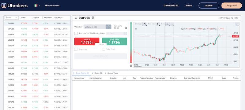 ubrokers piattaforma di trading come funziona metatrader