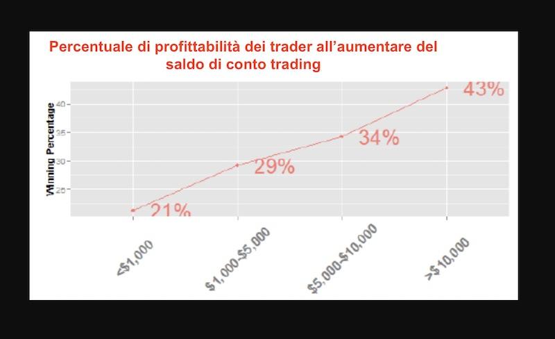aumento saldo conto trading aumento profitti