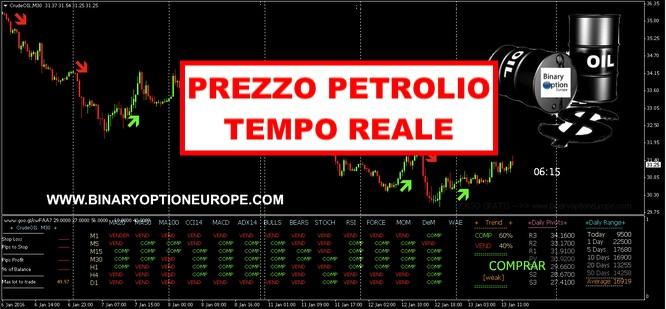 prezzo petrolio analisi trading previsioni 2018