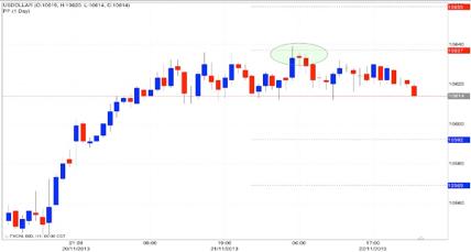 indicatori forex pivot points supporto e resistenza