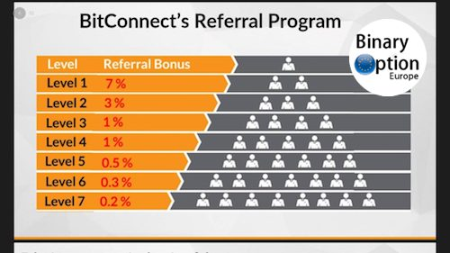 bitconnect programma di affiliazione piramidale schema ponzi