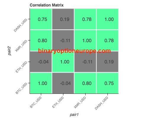 correlazione tra coppie criptovalute