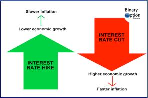 tasso di interesse infografica forex