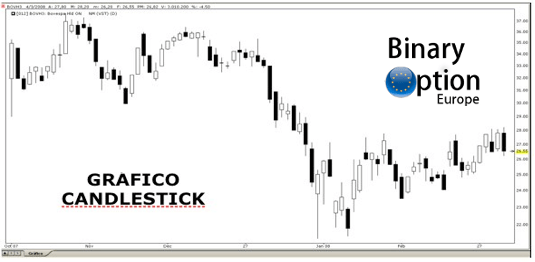 grafico candlestick candele giapponesi