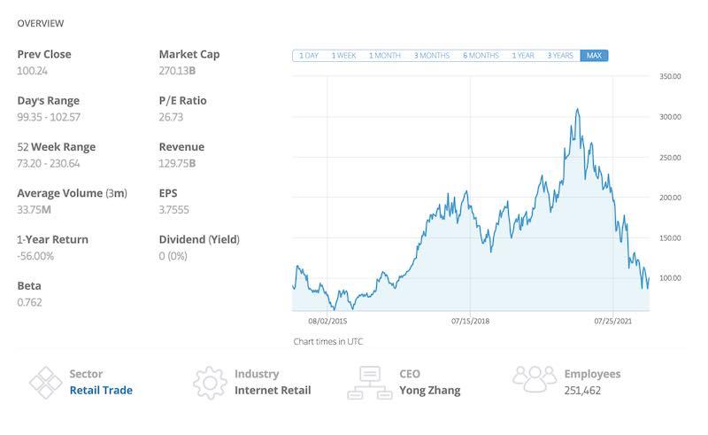 azioni alibaba previsioni 2020
