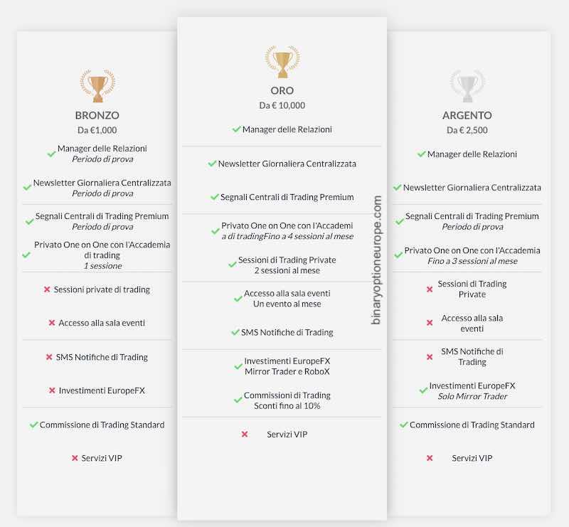 europefx tipi di conto caratteristiche come funziona trading forex
