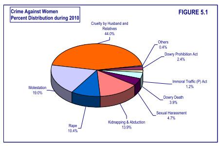 女性への犯罪の44%は夫やその親族からの虐待(Compendium2010より引用)