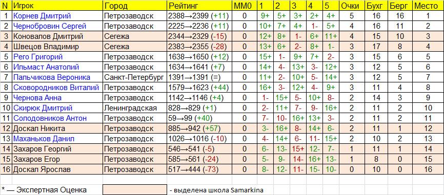 общая таблица чемпионата Карелии