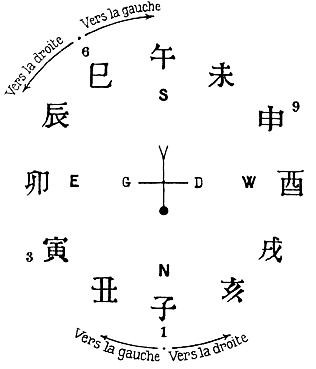 LA VIE ET LA MORT Croyances et doctrines de l'antiquité chinoise  par Marcel GRANET (1884-1940)