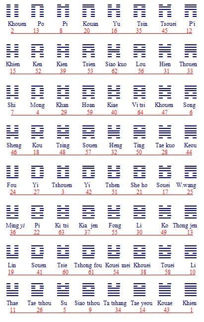 Table des Koua. Yi king, traduction P.-L.-F. Philastre. Annales du Musée Guimet, tomes VIII et XXIII. Ernest Leroux, Paris, Première partie, 1885, 489 pages. Deuxième partie, 1893, 608 pages.