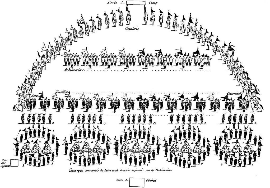 Les scutati prennent la forme qui imite la projection de la lune qui sert comme de bouclier aux montagnes. Les pertuisaniers retournent à leur rang en se croisant ; les fusiliers font leurs décharges. Les pertuisaniers environnent entièrement les scutati.