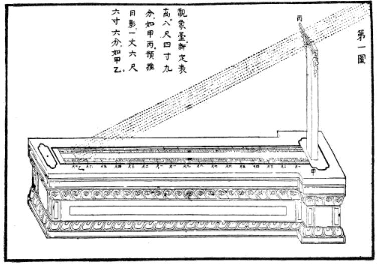 Fig. 18. Compendium, Liber Observationum, figura 1.