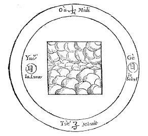 Figure du Ciel fluide & pur, & de la Terre fixe et ferme