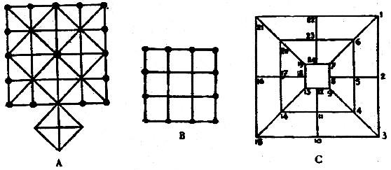 Fig. 2. — A. Échecs du bonze. — B. Échecs à six pions. — C. Échecs des trois carrés. Georges Cordier (1872-1936) : Folklore du Yunnan. Bulletin de l'École française d'Extrême-Orient, Paris, 1928.