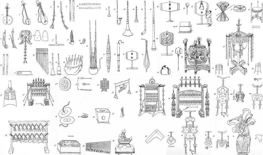 Tous instruments chinois. A. de La Fage (1801-1862) : Musique des Chinois, livre I d'Hist. générale de la musique et de la danse. — Comptoir des imprimeurs-unis, Paris, 1844, tome I, pages 1-400. — et Atlas (partitions et planches) : Forni, Bologna, 1971.