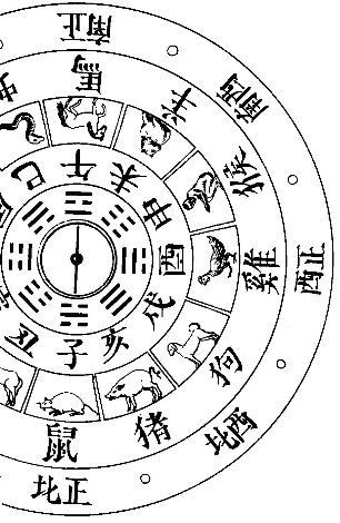 Disposition des vingt-quatre signes sur la boussole astrologique des Chinois