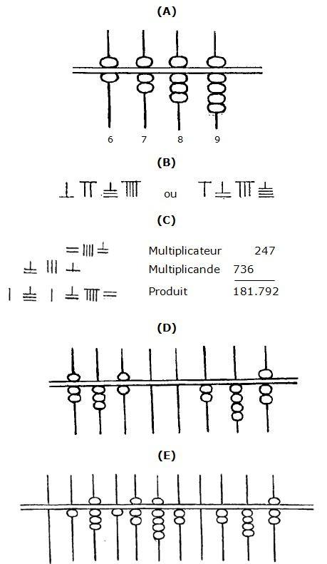 Arnold VISSIÈRE (1858-1930) Recherches sur l'origine de l'abaque chinois et sur sa dérivation des anciennes fiches à calcul. Paris, 1892. Similitude fiches/abaque