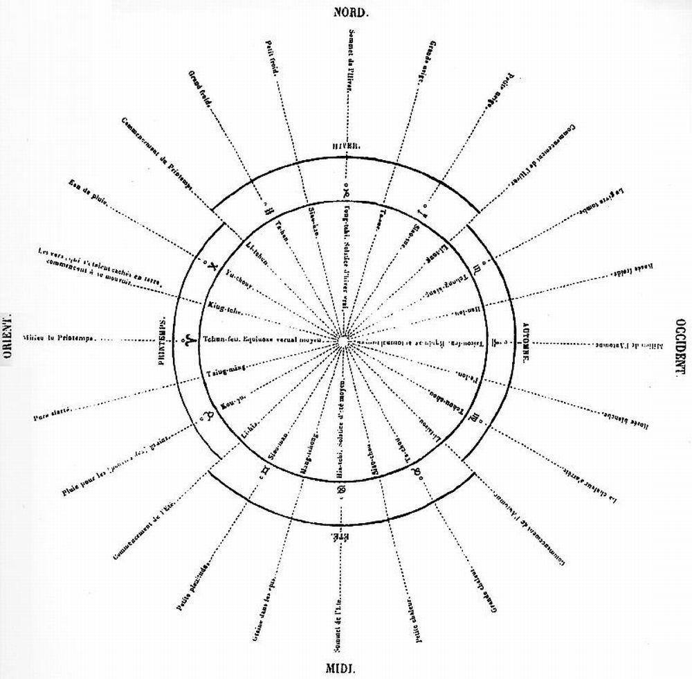 Distribution des tchong-ki et tsie-ki temporaires chinois, placés et orientés dans l'année solaire, avec l'indication des circonstances météorologiques que leurs noms expriment,  et la délimitation des quatre saisons chinoises du Tcheou-chou.