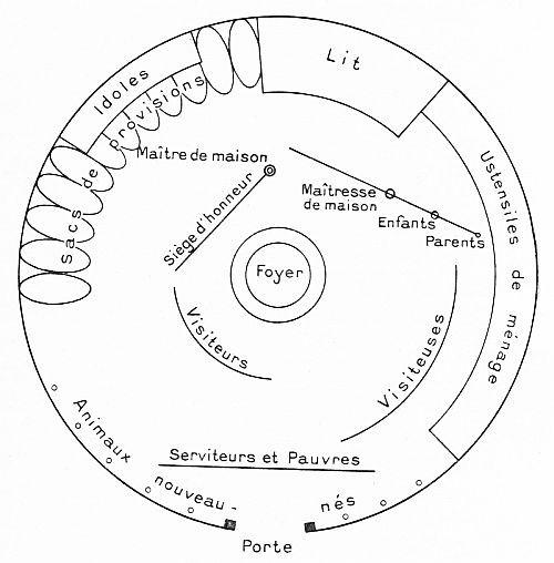 Intérieur de la tente mongole. F. Grenard : Haute Asie. [Mongolie, Turkestan chinois, Tibet]. Deuxième partie du tome VIII de la Géographie Universelle. A. Colin, Paris, 1929.