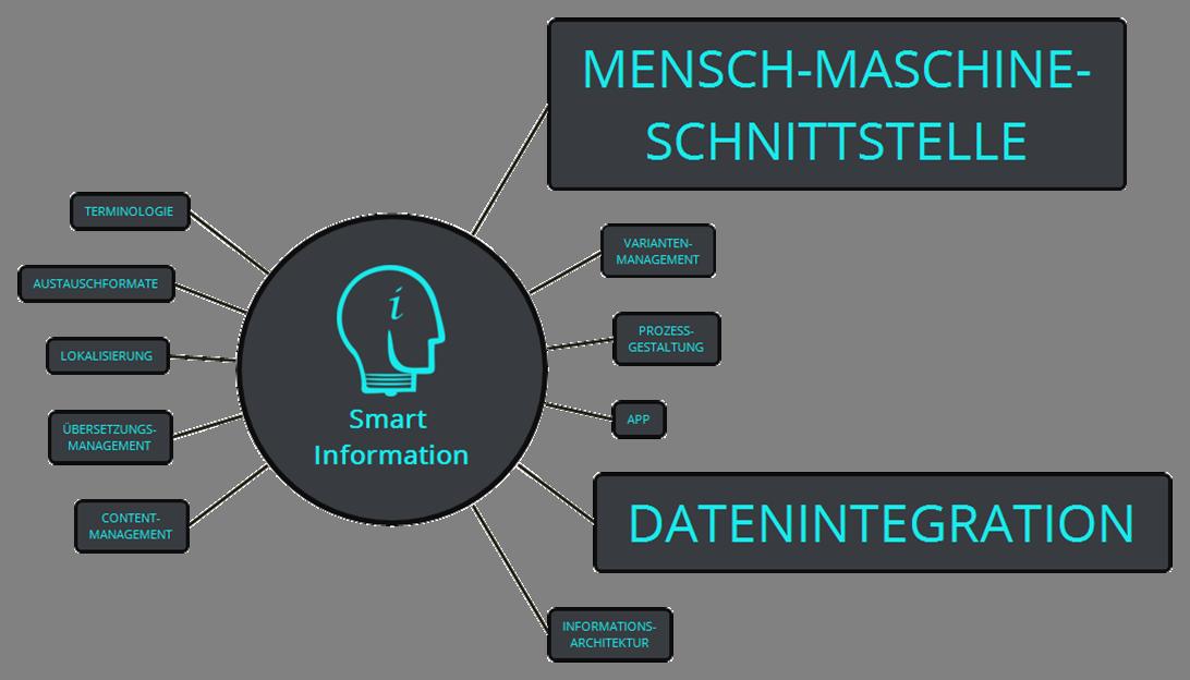 Smart dank Schnittstellen - Ein Plädoyer für vernetzte und strukturierte Informationen