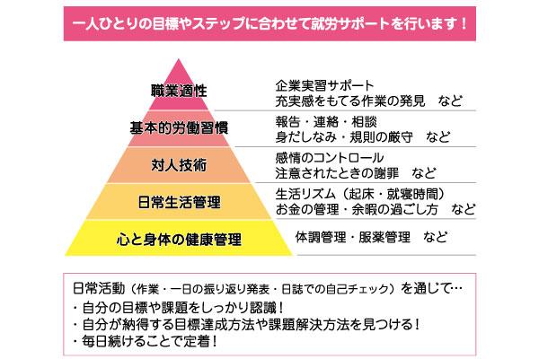 【めぐみの里】職業準備性ピラミッド