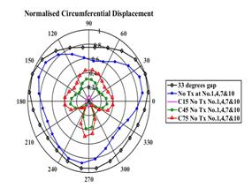 Langstrecken-Ultraschallprüfung: Polardiagramm der normalisierten maximalen Umfangsverschiebungen