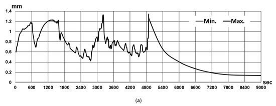 FSW-Verformung: (a) Ergebnis der Verformungsgeschichte