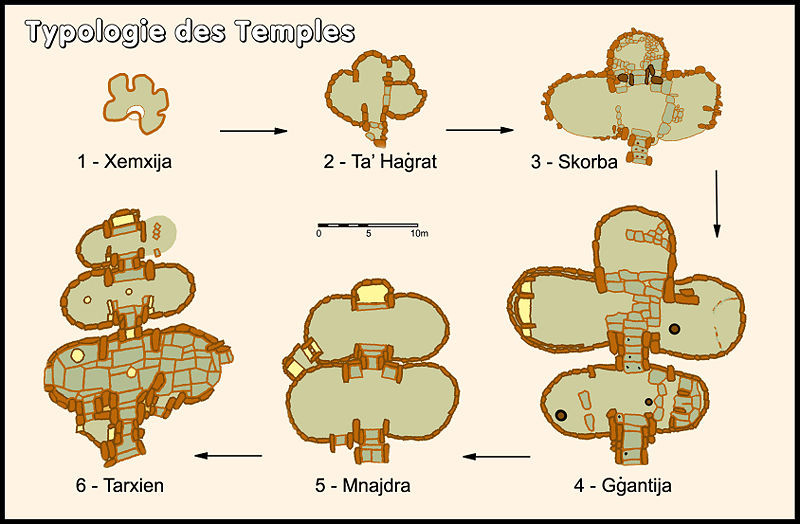 Development Plan of the Temple .... Women make history