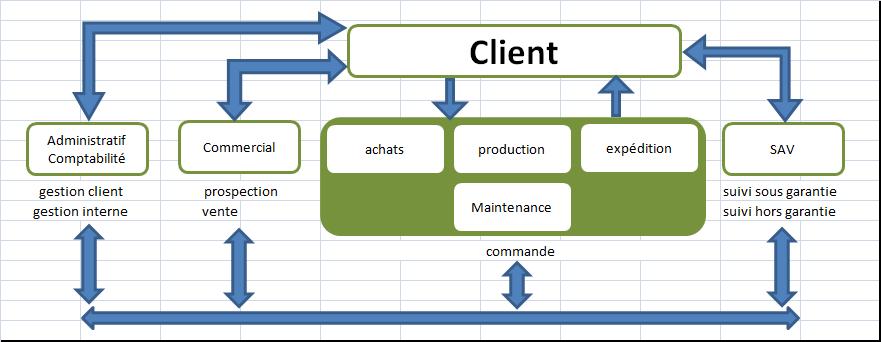 XLpourTPME : Apprenez à connaitre votre organisation et vos flux (matières et données)
