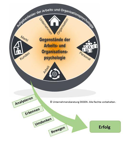 Abbildung 1: Das UBD-Prinzip nach Unternehmensberatung DEGEN
