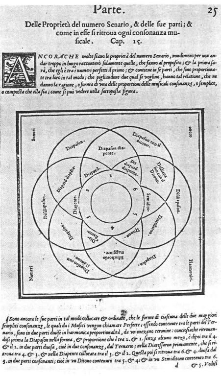 Gioseffo Zarlino, Istitutioni harmoniche (1558) Kap.15: Senariums-Theorien