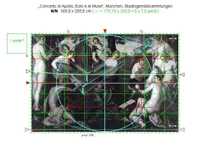 Musenkonzert München, Strukturanalyse