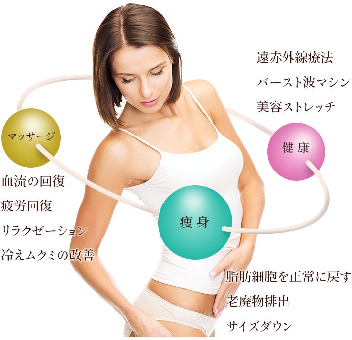 健康「遠赤外線療法  バースト波マシン  美容ストレッチ 」痩身「脂肪細胞を正常に戻す  老廃物排出  サイズダウン 」マッサージ「血流の回復  疲労回復  リラクゼーション  冷えムクミの改善」