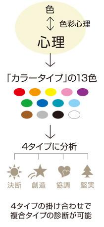 カラータイプの13色