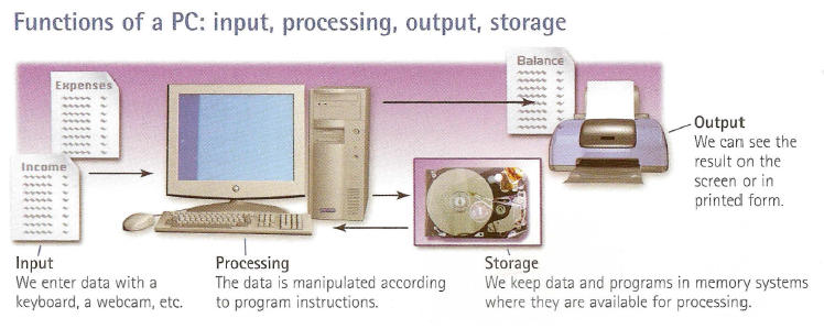 information system input processing storage and output devices Peripheral device, also known as peripheral, computer peripheral,input-output device, or input/output device, any of various devices (including sensors) used to enter information and instructions into a computer for storage or processing and to deliver the processed data to a human operator or, in some cases, a machine controlled by the computer.
