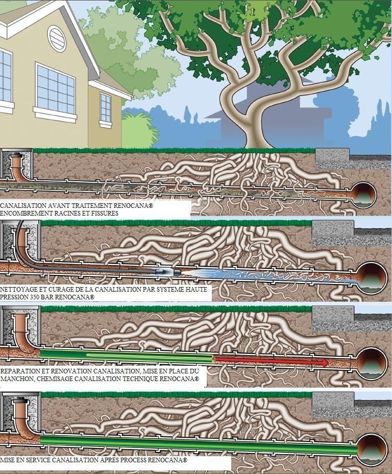 shema explicatif reparation canalisation sans casse et sans demolition