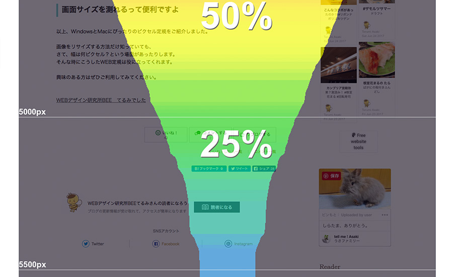 ウェブページのどこまで読んでいる人が何%残っているかを記録します。