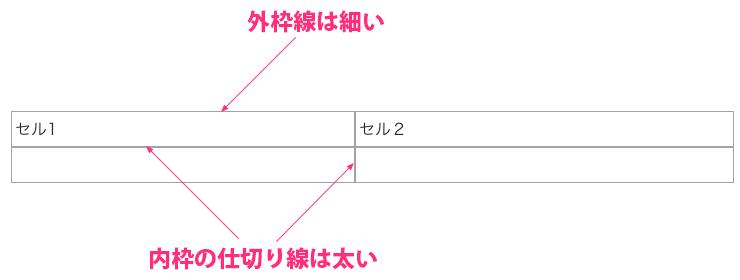 Jimdoの表罫線で起こる現象