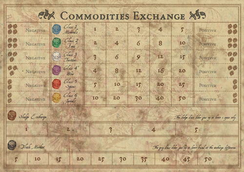 The Commodities Exchange Board